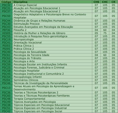 curso psicologia905 Disciplinas Estudadas No Curso De Psicologia #3